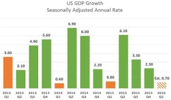 US GDP Growth
