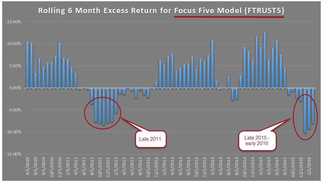 Focus Five Model