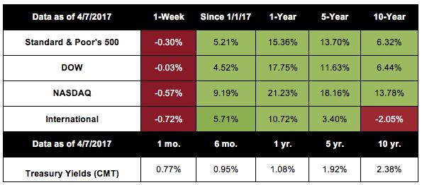 Stock Market Q1 2017