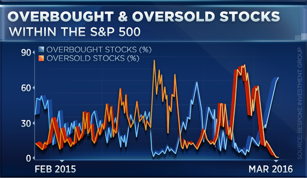 Bespoke Investment Group: Overbought & Oversold Stocks