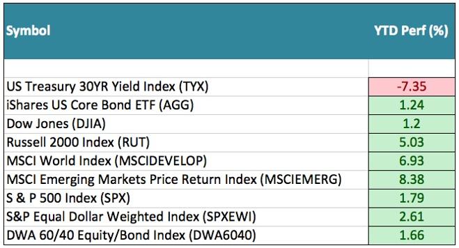 Q2_market_stats