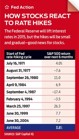 Fed Action Rate Hikes