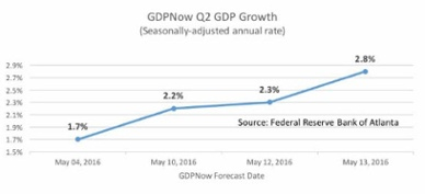 may16_growth.jpg