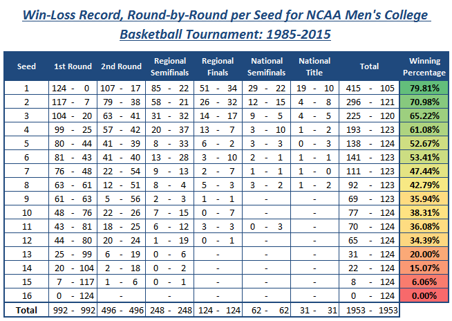 Win-loss record, round by round NCAA men's college basketball